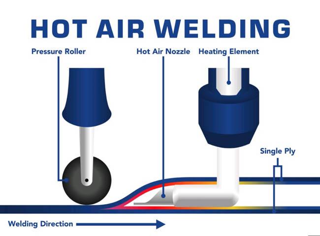 Hot Air Tape Welding Machine